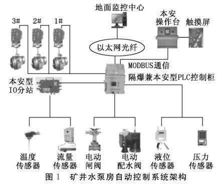 矿井水泵房自动控制系统架构