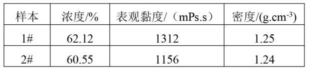 样本水煤浆基础参数
