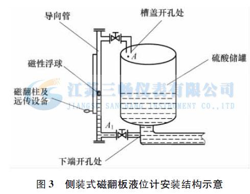 侧装式磁翻板液位计安装结构示意