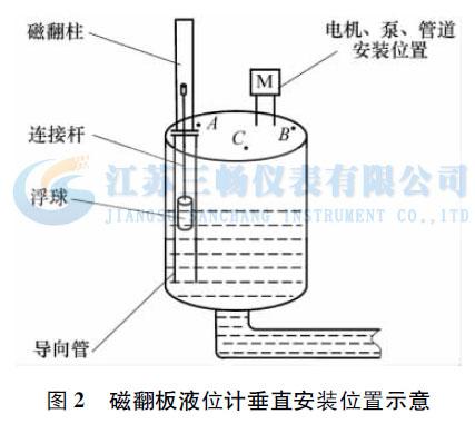 磁翻板液位计垂直安装位置示意
