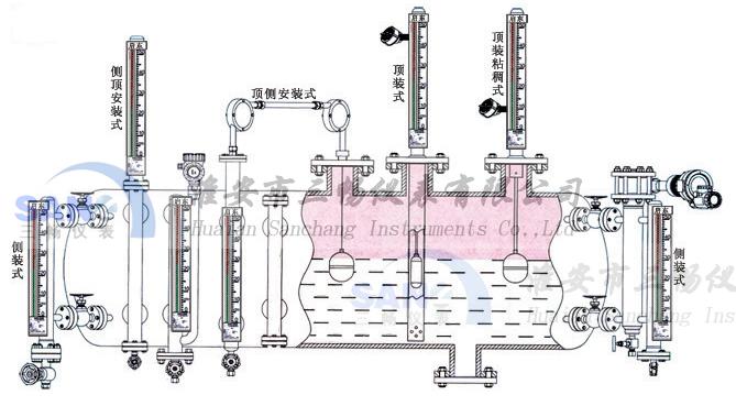 磁敏电子双色液位计可以选择的安装方式如图中所说