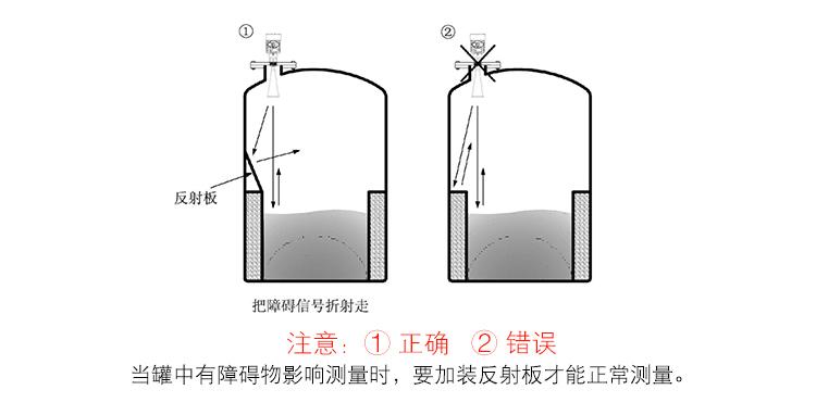 智能雷达液位计错误安装
