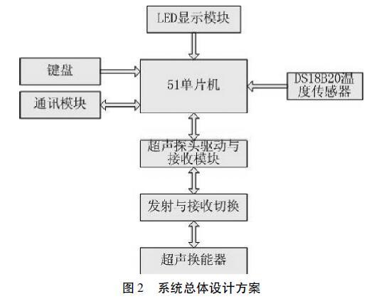 系统总体设计方案