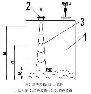 超声波液位计在石膏板制造业的应用
