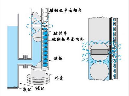 磁翻板液位计局部结构图