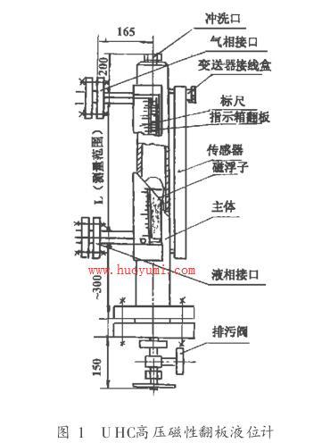 UHC高压磁性翻板液位计结构