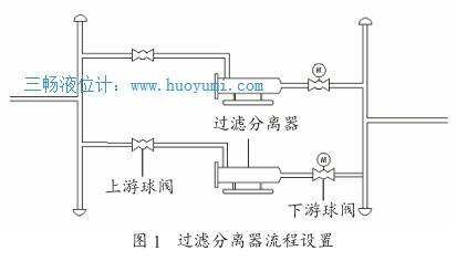过滤分离器流程设置