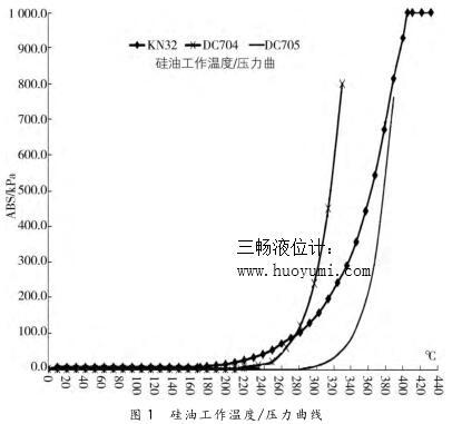 硅油工作温度/压力曲线