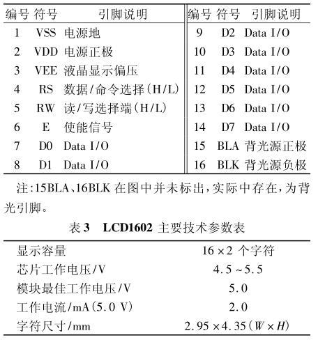 LCD1602 引脚接口表