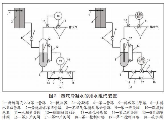 蒸汽冷凝水的排水阻汽装置
