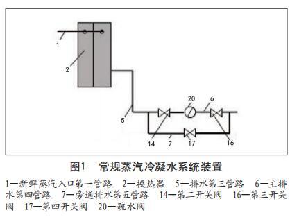 常规蒸汽冷凝水系统装置
