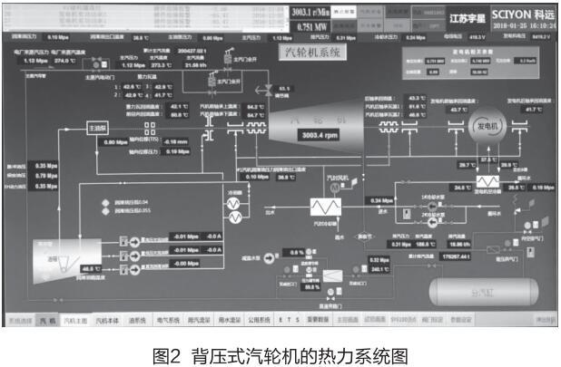 背压式汽轮机的热力系统图