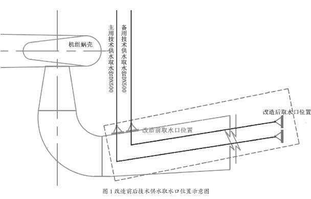 改造前后技术供水取水口位置示意图