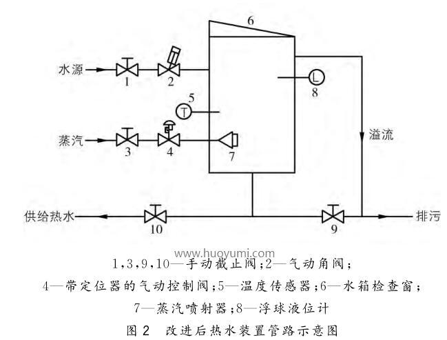 改进后热水装置管路示意图