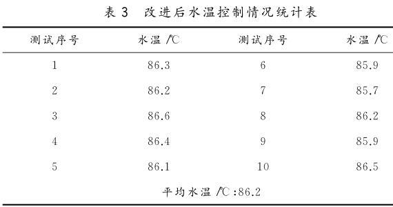 改进后水温控制情况统计表