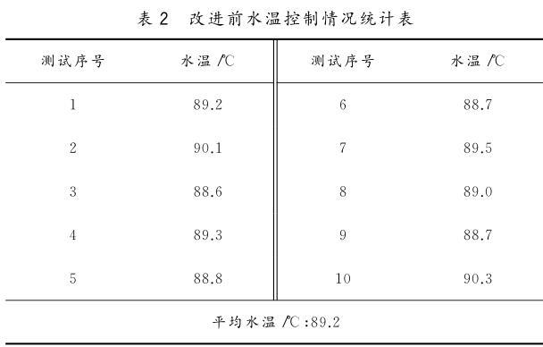 改进前水温控制情况统计表