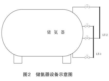 储氨器设备示意图