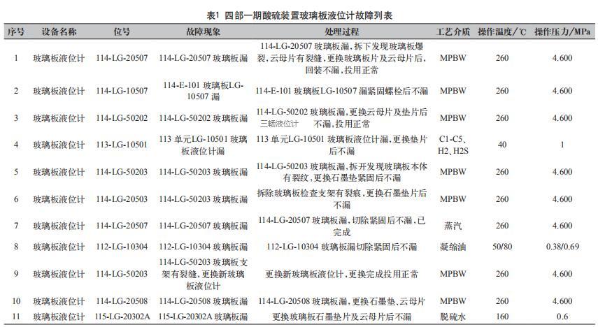 四部一期酸硫装置玻璃板液位计故障列表