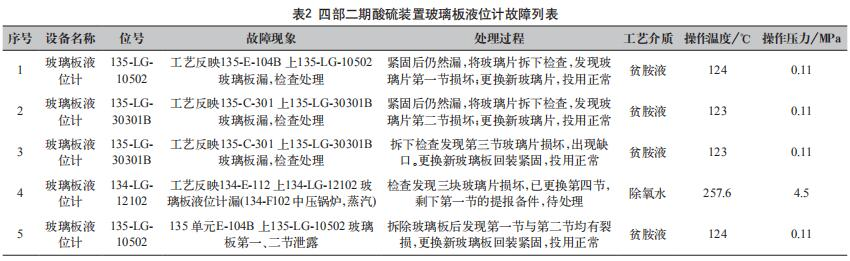 四部二期酸硫装置玻璃板液位计故障列表