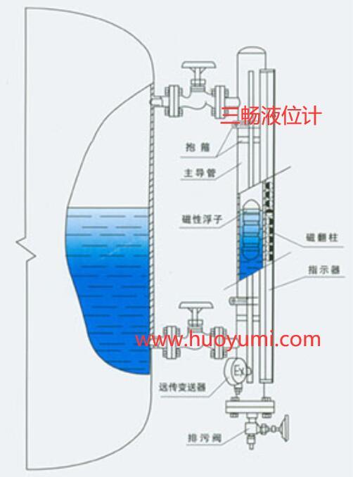 磁性浮子液位计结构