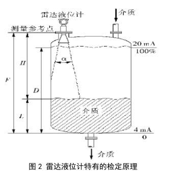 图文说明超声波液位计与雷达液位计在设计选型与应用两方面的区别