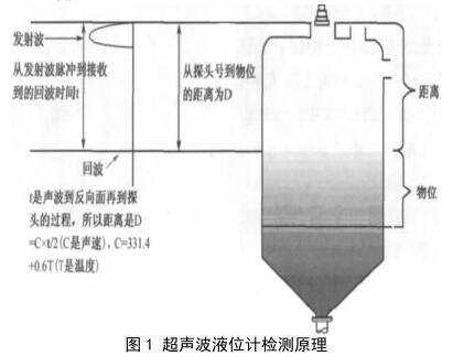超声波液位计检测原理
