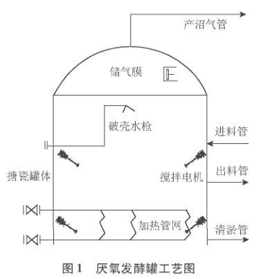 厌氧发酵罐工艺图