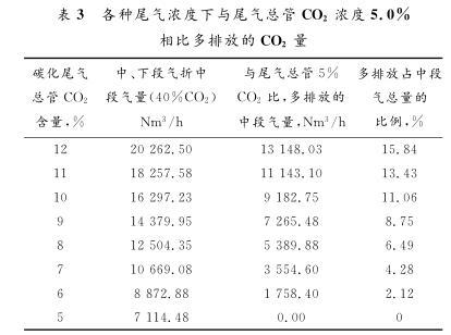 各种尾气浓度下与尾气总管CO 2 浓度5.0% 相比多排放的CO 2 量