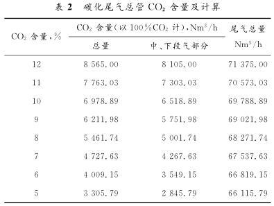 碳化尾气总管 CO 2 含量及计算