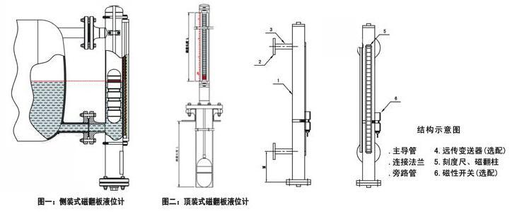 各种磁翻板液位计结构图