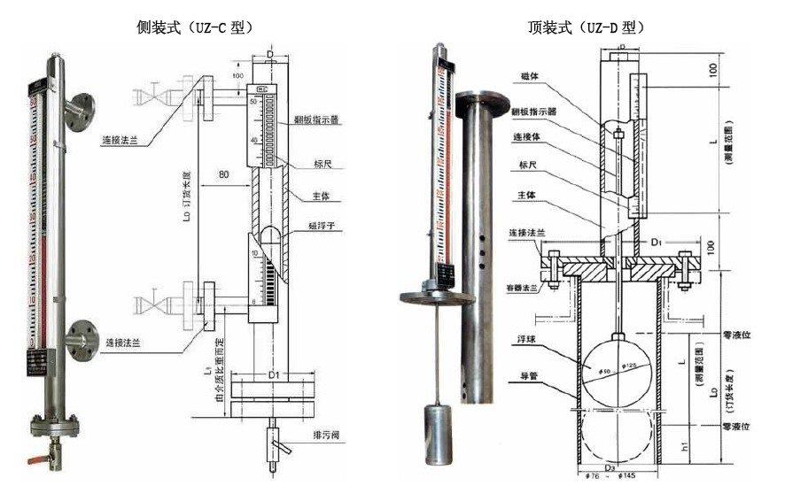 磁翻板液位计现场使用进一步快速掌握校准方法