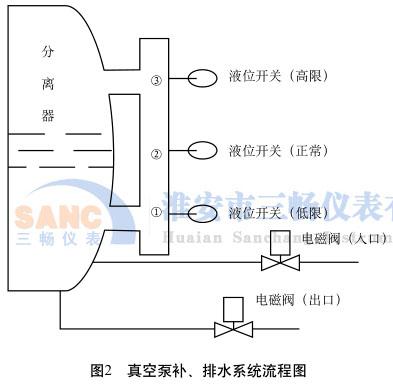 真空泵补、排水系统流程图