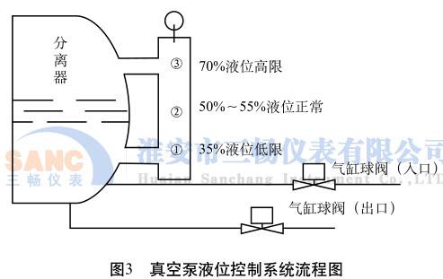 真空泵液位控制系统流程图