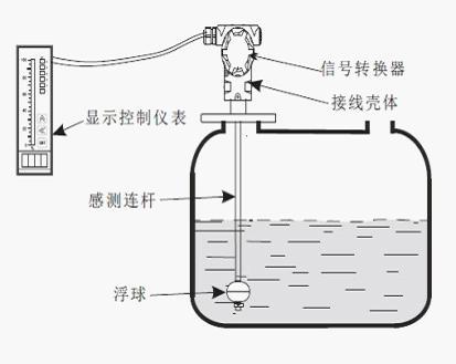 浮球液位计安装