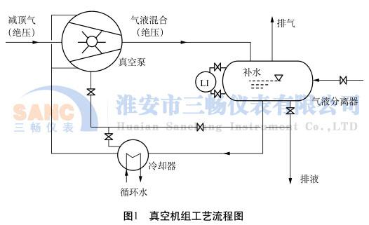 真空机组工艺流程图