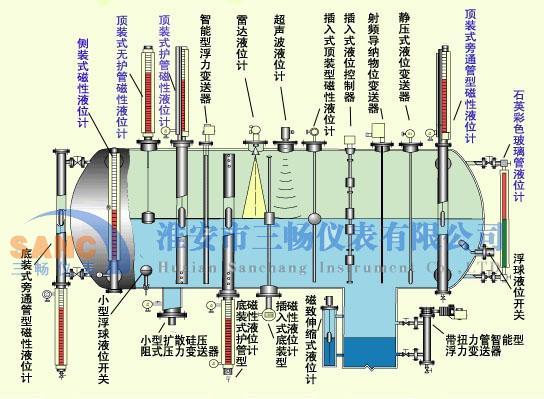 磁翻板液位计安装形式分类图