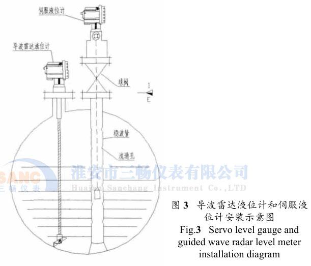 导波雷达液位计和伺服液 位计安装示意图