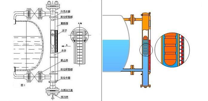 磁翻板液位计结构运行原理