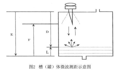 槽(罐)体微波测距示意图