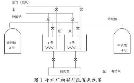 净水厂助凝剂配置系统图