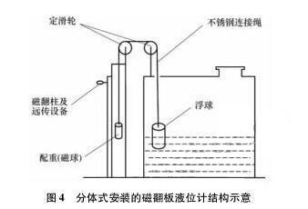 分体式磁翻板液位计安装结构