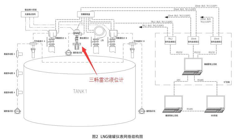 LNG储罐仪表网络结构图