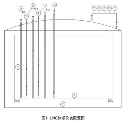 LNG储罐仪表配置图