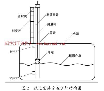 改进型浮子液位计结构图