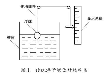 传统浮子液位计结构图