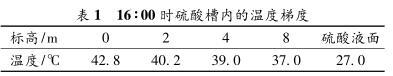 16∶00 时硫酸槽内的温度梯度