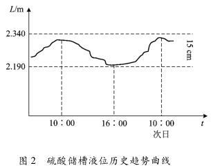 硫酸储槽液位历史趋势曲线