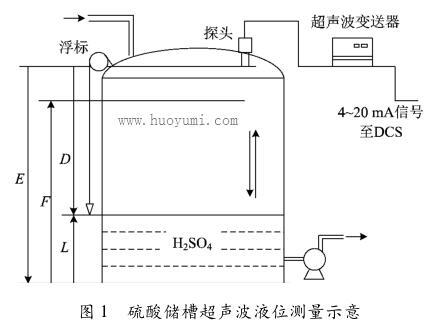 硫酸储槽超声波液位测量示意