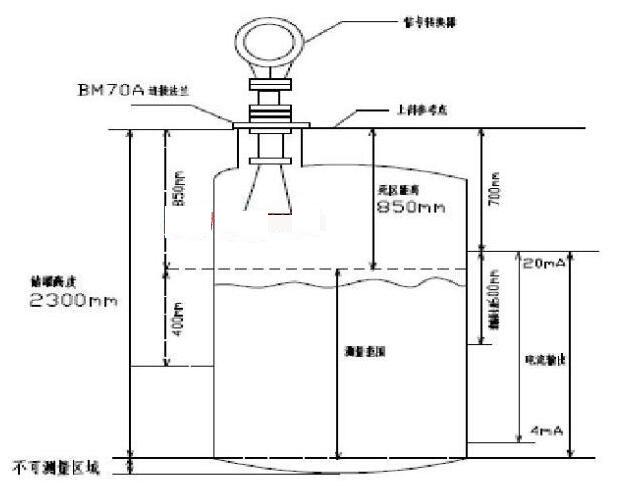 图1 仪表液位计安装 示意图