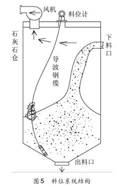 料位系统结构